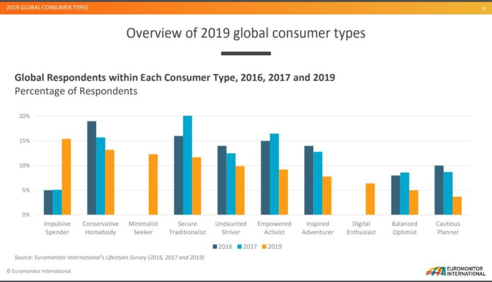 Global Consumer Segments