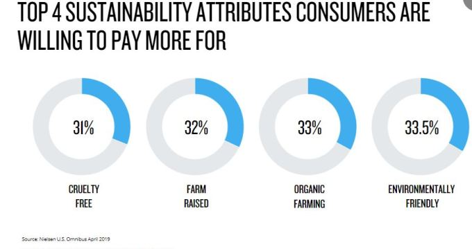 Sustainability and Brand Trust