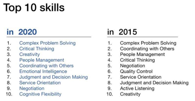 Job Skills Sought