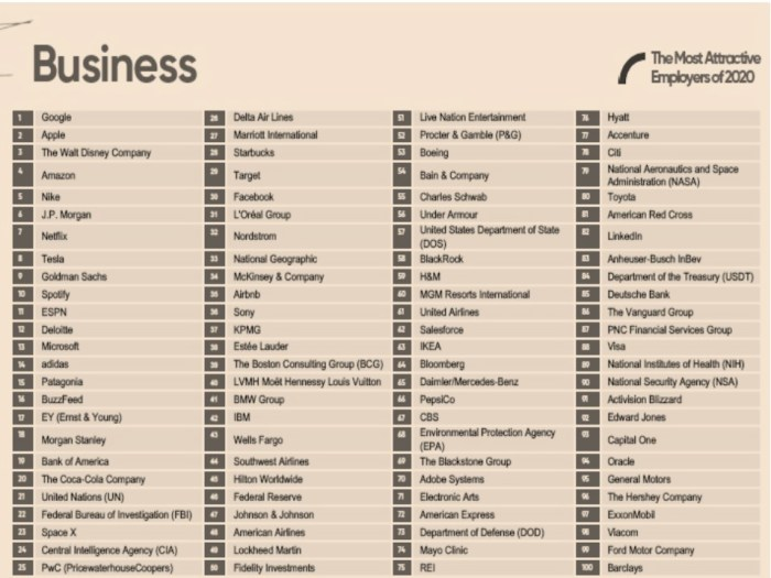 Universum's 2020 Rankings of Employers