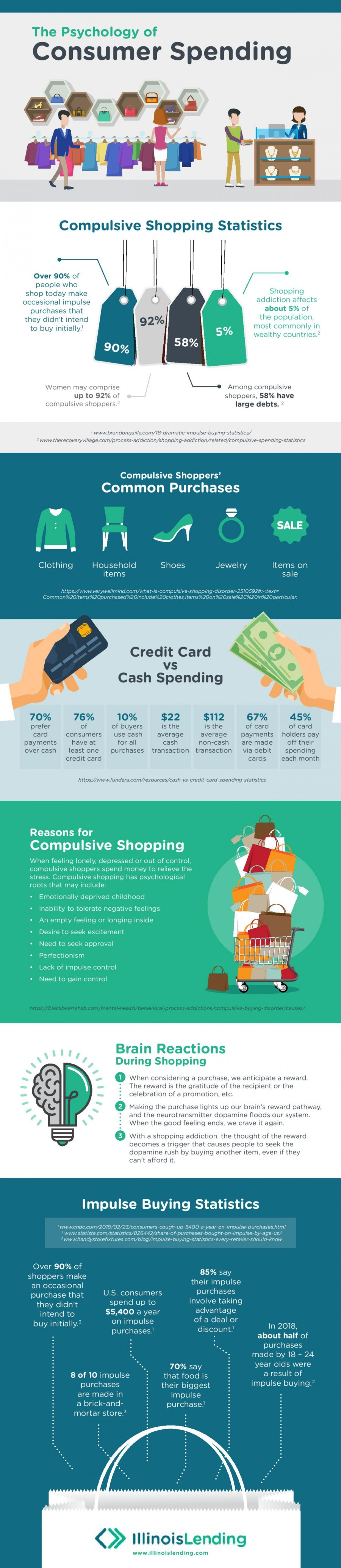 Understanding the Psychology of Consumer Spending