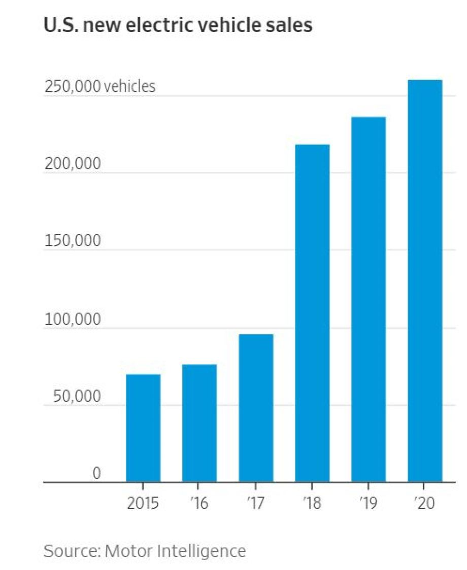The Road Ahead for Electric Cars