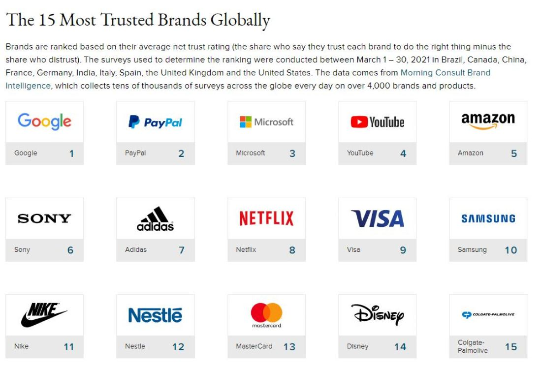The Most Trusted Brands for 2021