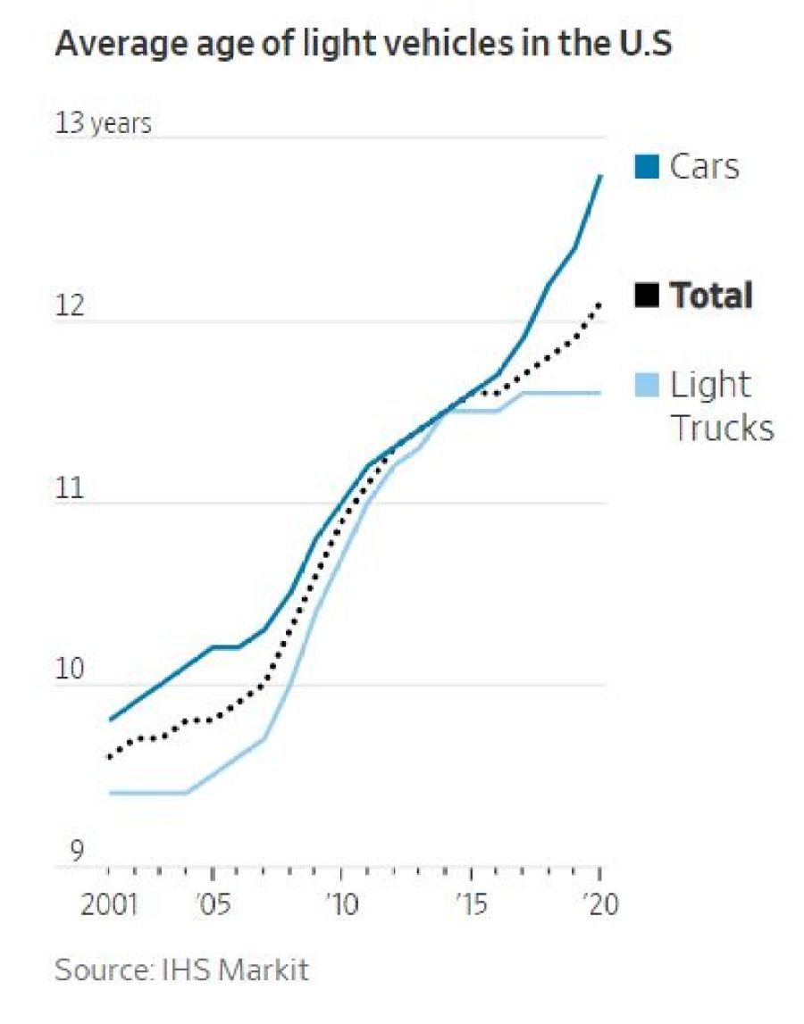 The Average Age of U.S. Cars