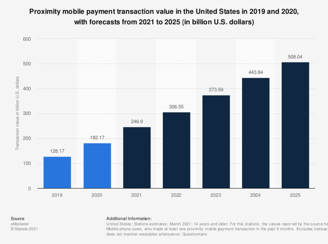 Proximity Mobile Payments Come of Age