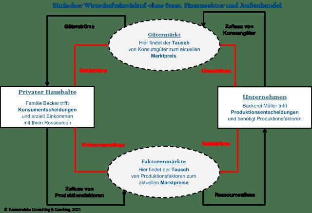 Der einfache Wirtschaftskeislauf