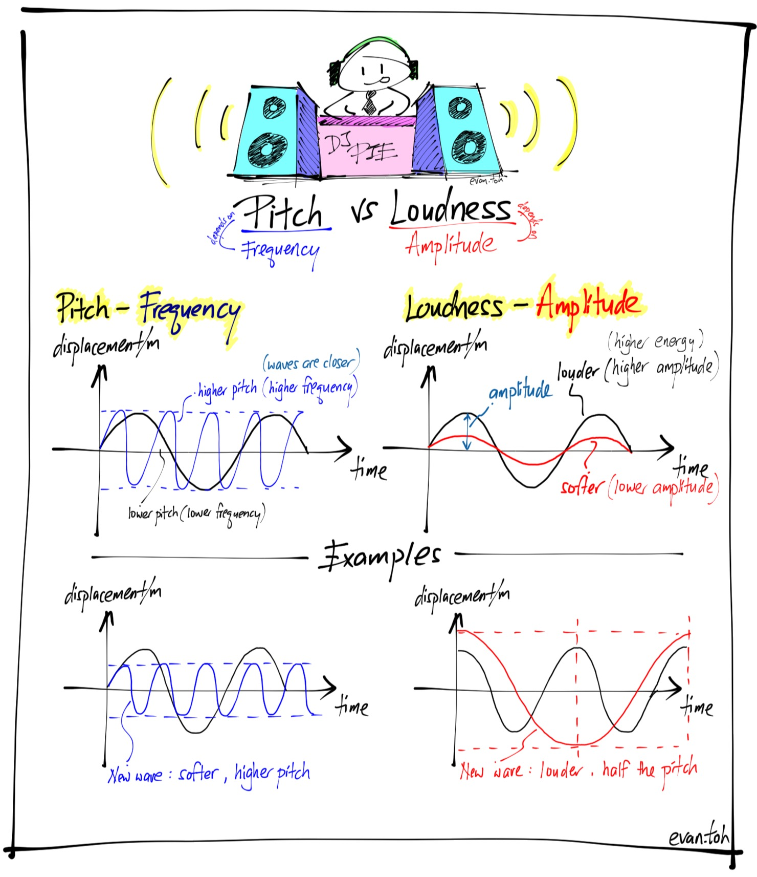 Sound Pitch And Loudness