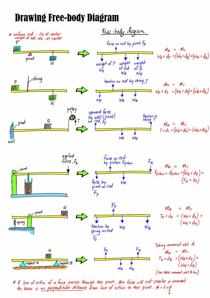 medium resolution of free body diagram 01 for web