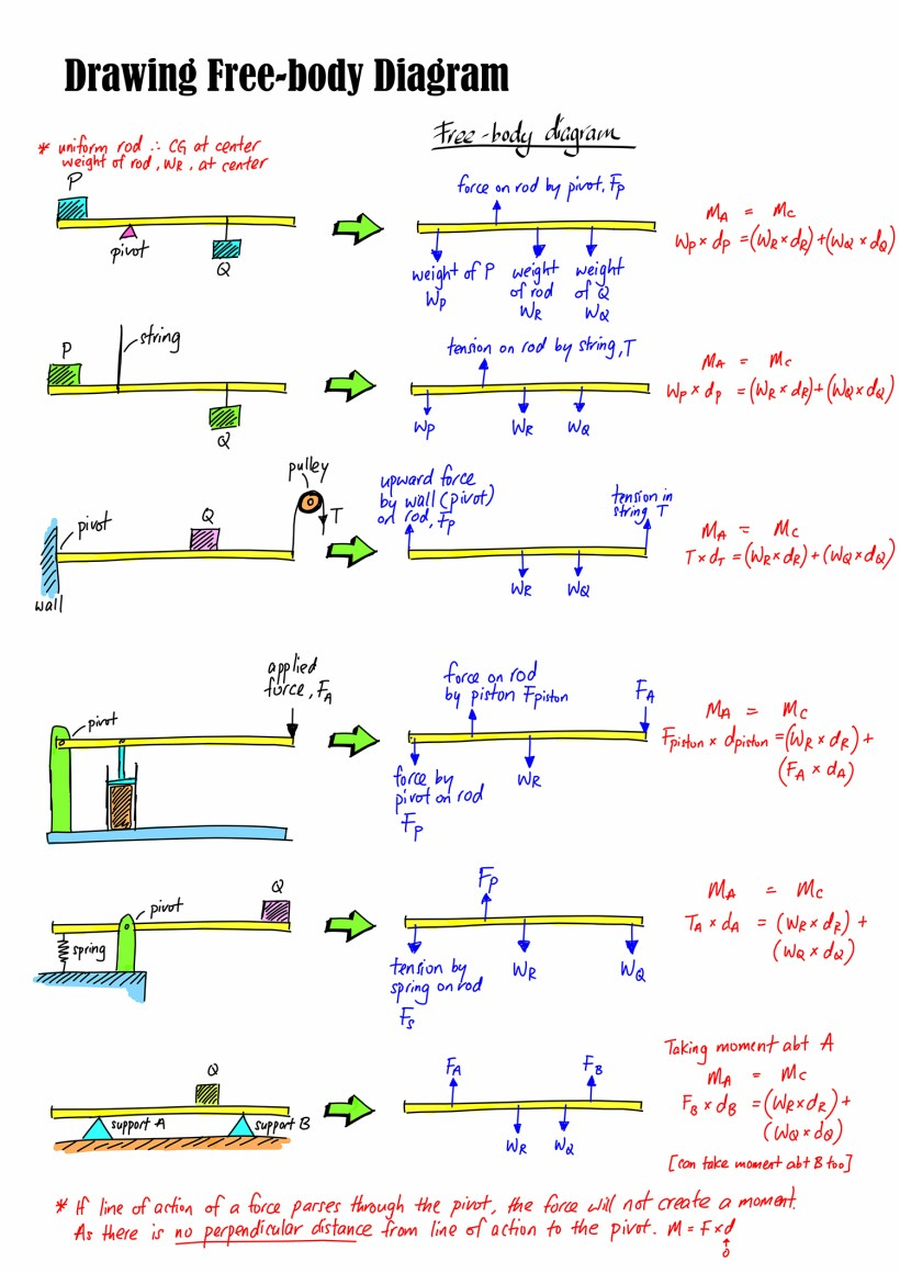 hight resolution of free body diagram 01 for web