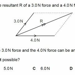 90 Degree Diagram Mortgage Process Vector Evan S Space Finding Resultant Force From 2 Forces At 0 To