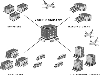 Supply Chain: Supply Chain Solutions