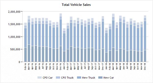 Vehicle sales by segment