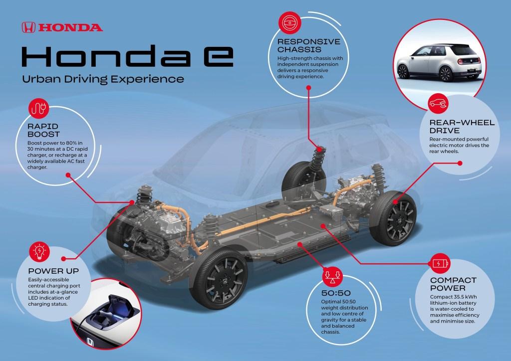 Honda E Information