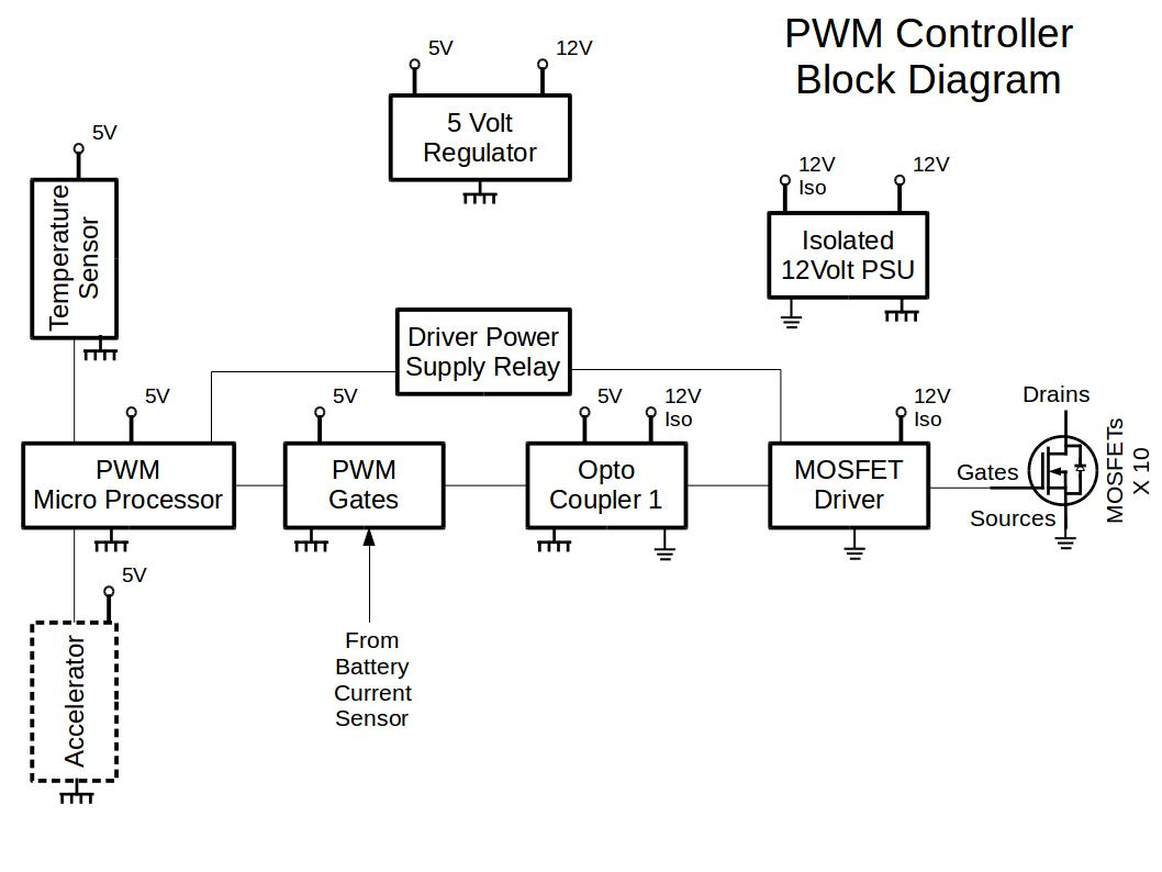hight resolution of the pwm controller has two dc power supply regulators i e 5v and an isolated 12v power supply the accelerator voltage 0v to 5v is fed to the pwm micro