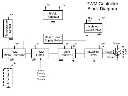 small resolution of the pwm controller has two dc power supply regulators i e 5v and an isolated 12v power supply the accelerator voltage 0v to 5v is fed to the pwm micro