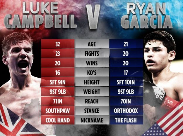 Luke Campbell & Ryan García (Foto Cortesía)