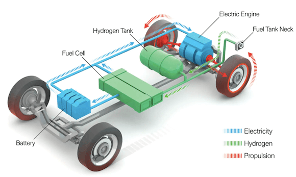 Fuel Cell Electric Vehicles (FCEVs)