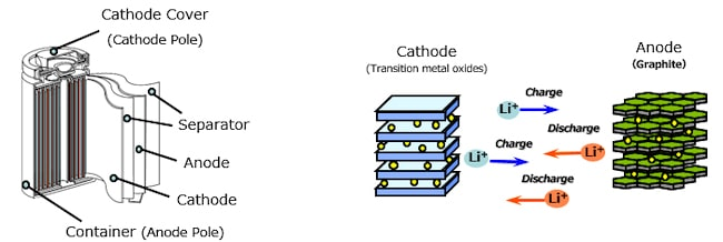 The Lithium-ion battery working