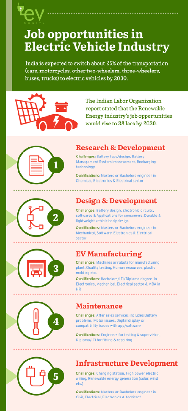 Job opportunities in Electric Vehicle Industry