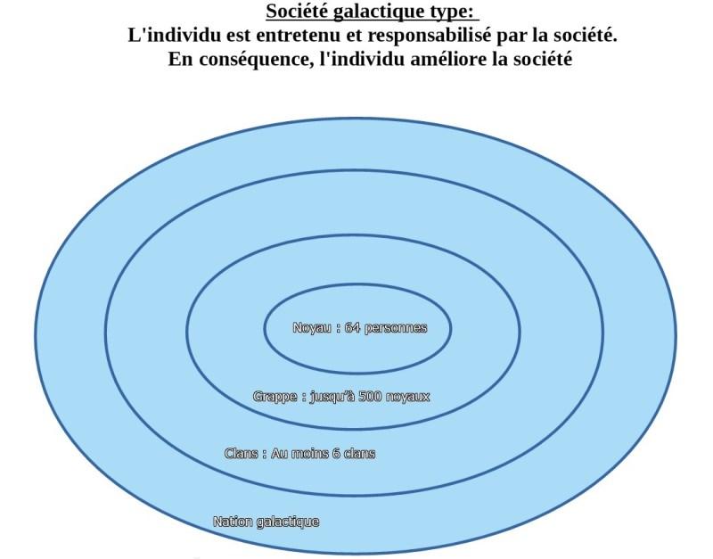 organisation galactique type