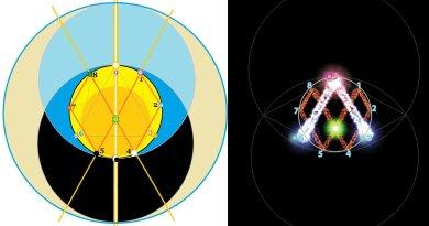 Tiphereth : Shemesh, Hélios, le Soleil Central, le cœur de l'être