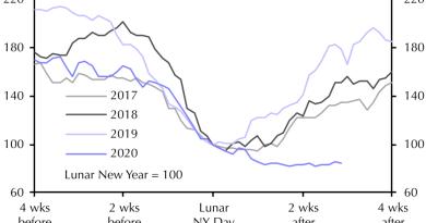 La Chine totalement à l'arrêt ?