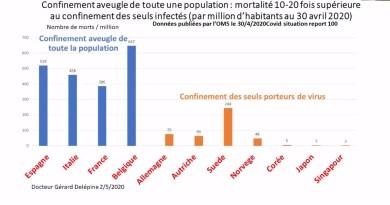 Covid-19 : crise sanitaire ou crise démocratique ? mortalité 10 à 20x supérieur pour le confinement à l'aveugle