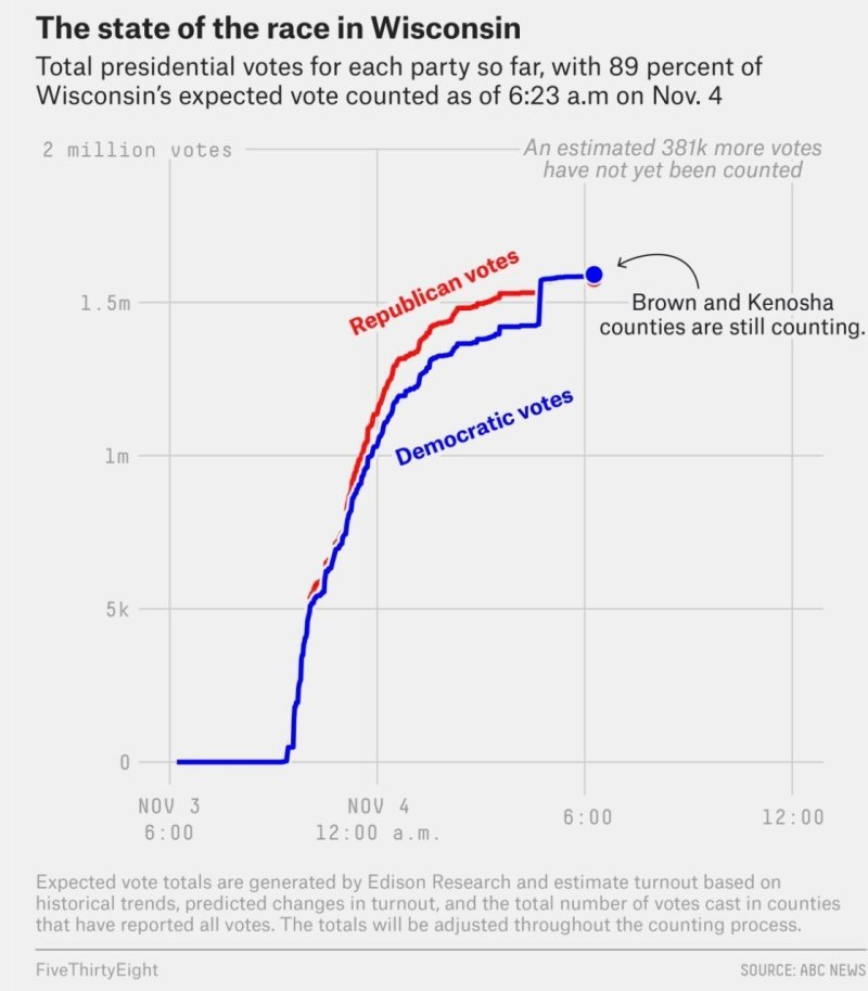Wisconsin-Data-Dump-11-4-morning