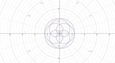 Desmos Polar Graph
