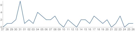 Smashwords-Chart-Views-Portrait-Aug-16