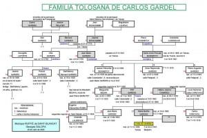 Arbre genealogique Carlos Gardel
