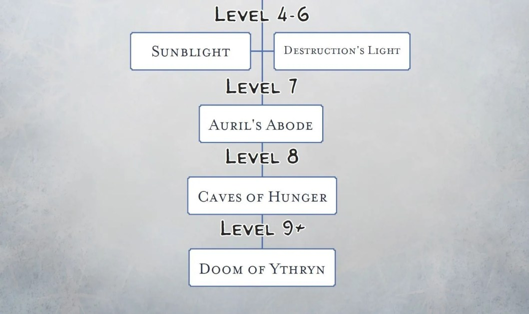 Rime of the Frostmaiden Structure