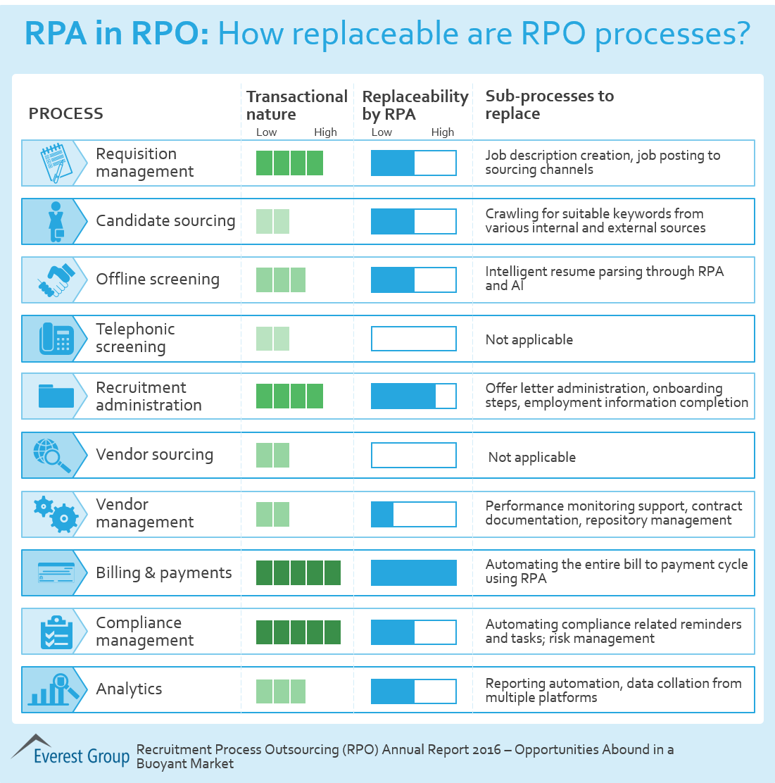 Uft Sample Resume Rpa In Rpo How Replaceable Are Rpo Processes Market