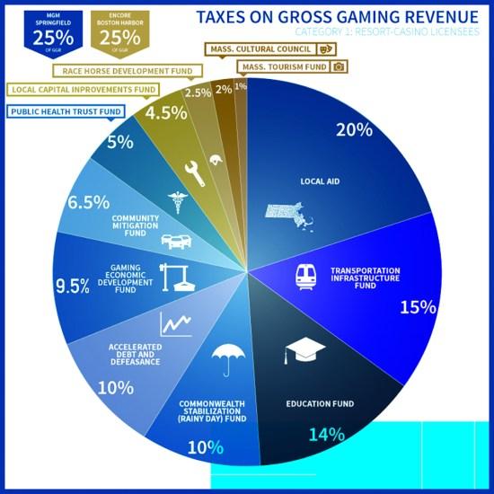 Casino Graph.jpg
