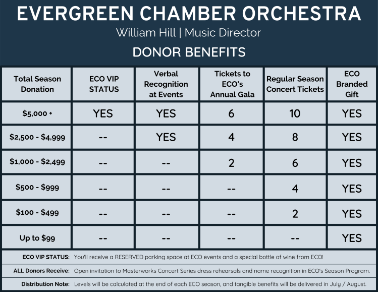 Donor benefits package table