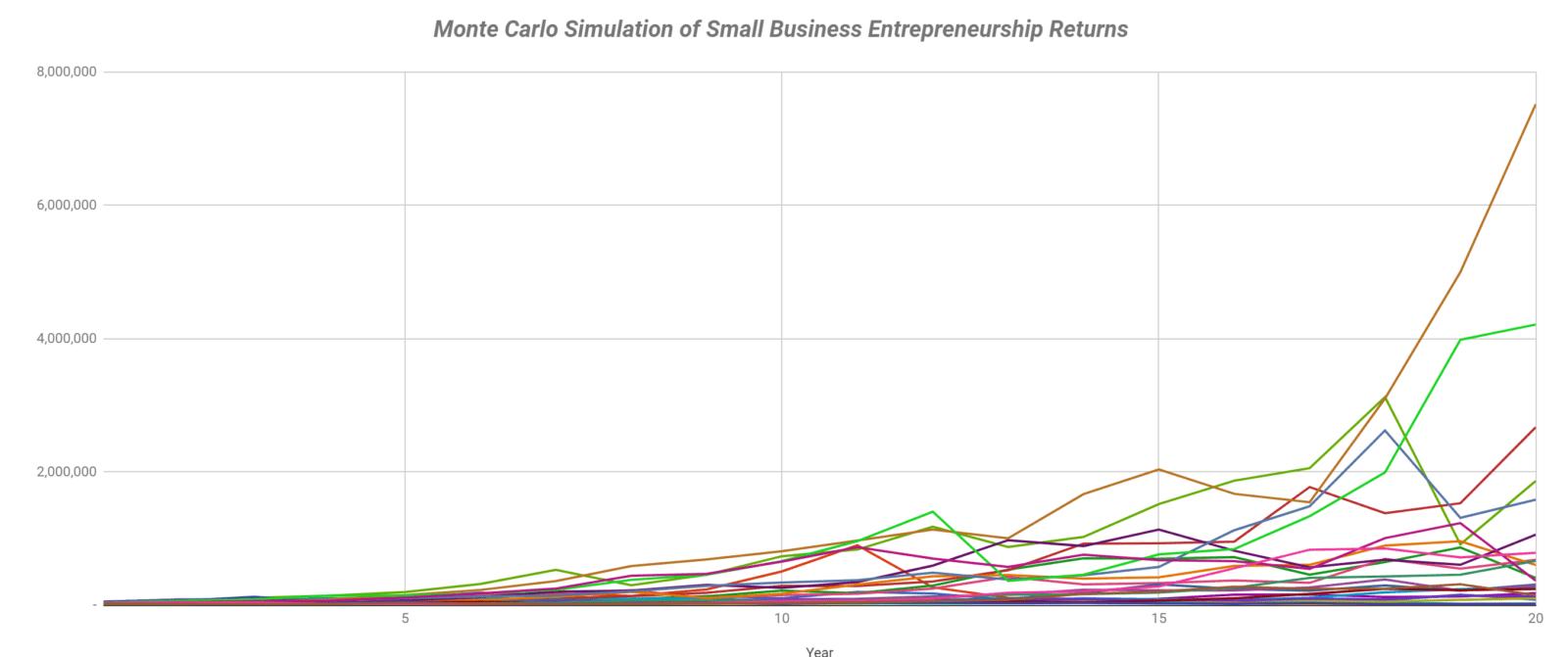 Small Business Monte Carlo Simulation