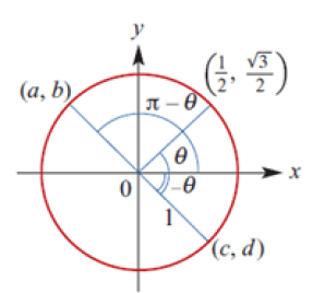 Methods Circle Symmetry