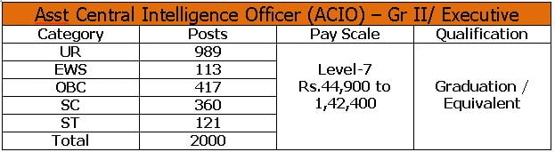 Intelligence Bureau IB Assistant Central Intelligence Officer Recruitment 2021 – Apply Online for 2000 Vacancies