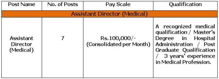 National Board of Examinations Recruitment 2021 – Apply for 07 MBBS Vacancies