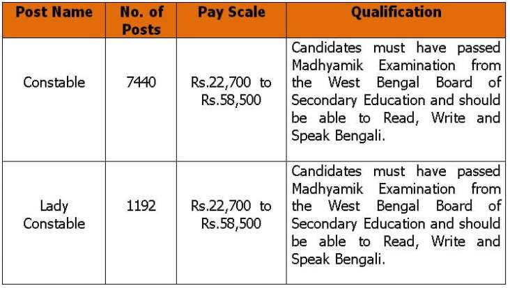West Bengal Police Recruitment 2021 Apply Online for Constable Lady Constable