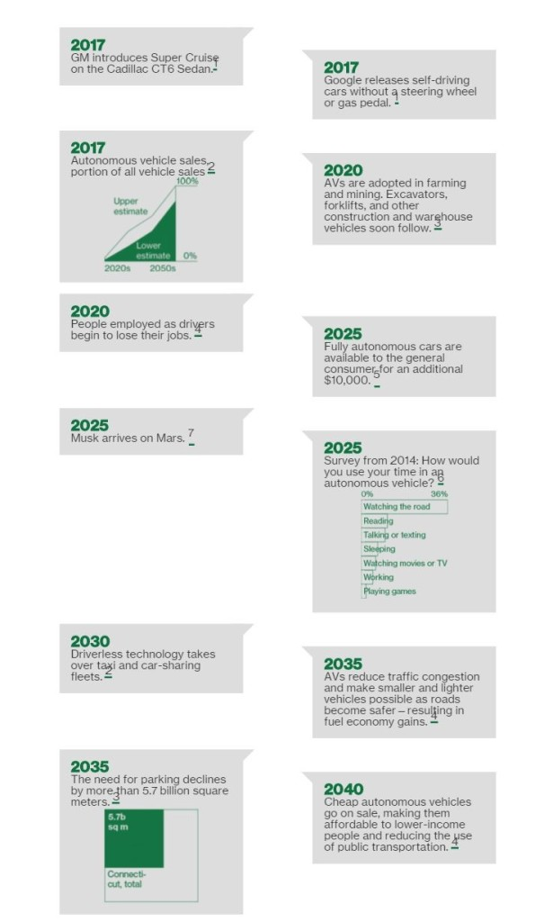 Image: Self-driving Car timeline - Present