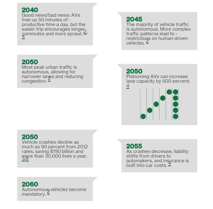 Image: Self-Driving Care Timeline - Far Future