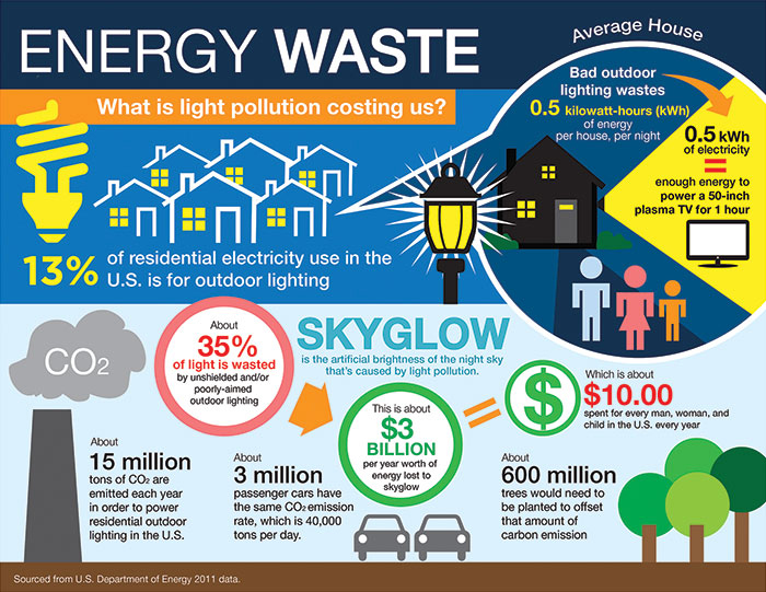 Image: Infographic explaining the Energy Wast from outdoor nighttime lighting