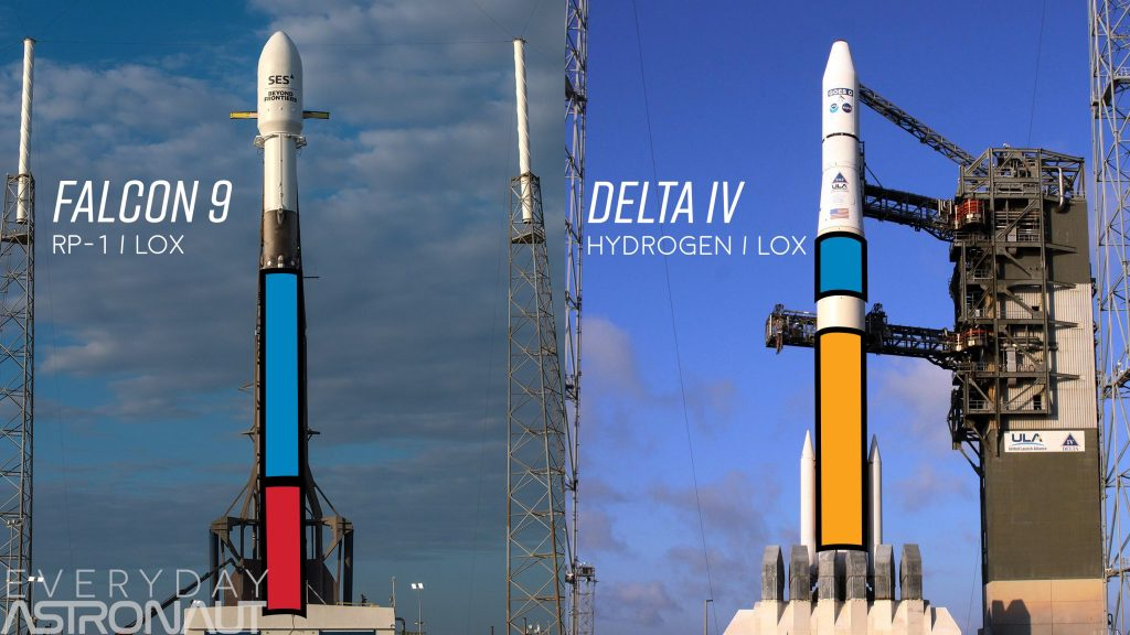 Falcon 9 RP-1 tank and oxygen tank vs delta iv hydrogen tank and lox tank size density