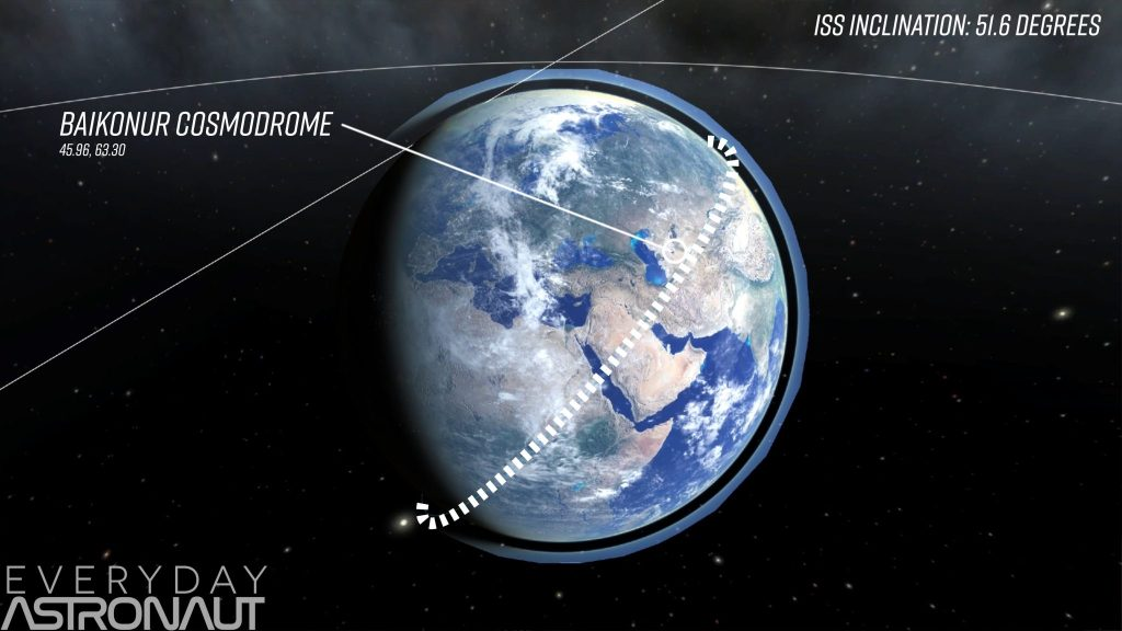 Baikonur Cosmodrome 51.6 degree inclination orbit