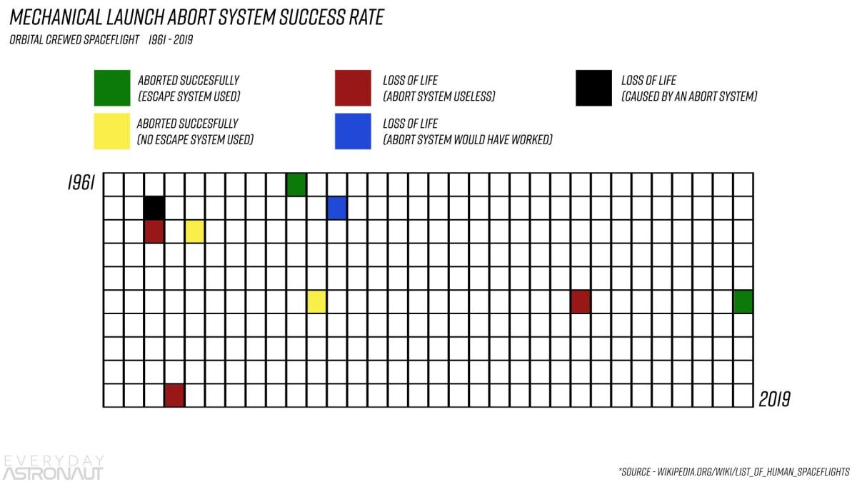 Launch Abort System Success Rate