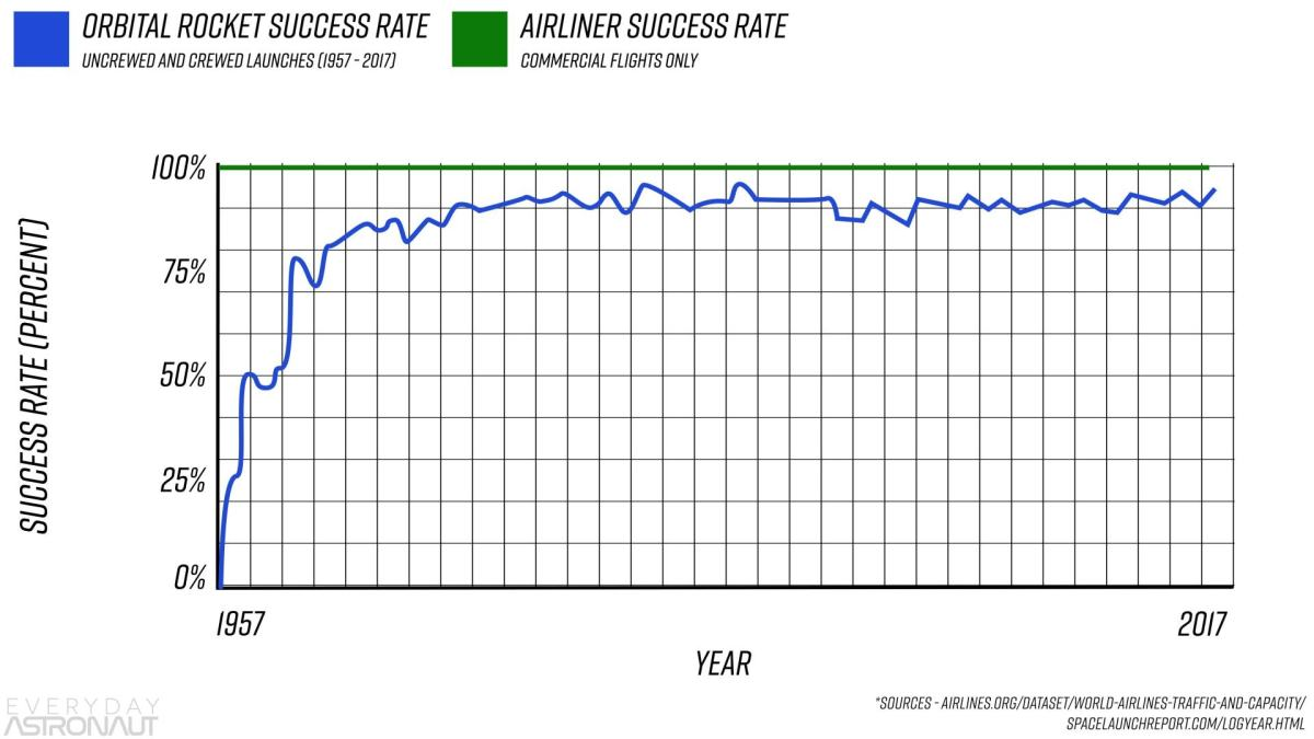 Rockets vs airliner success rate over time reliability safety