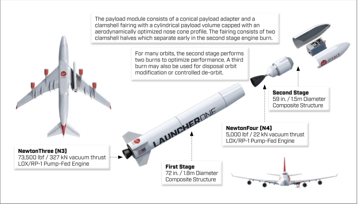 white plane 747-400 rocket launcherone stages words explanation engine fire red black diagram payload fairing cosmic girl