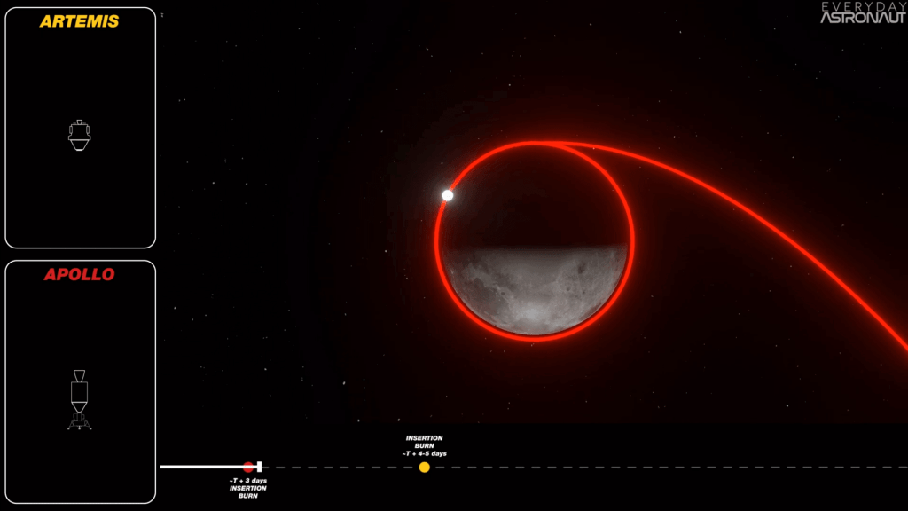 Apollo Insertion Burn & Lunar Orbit