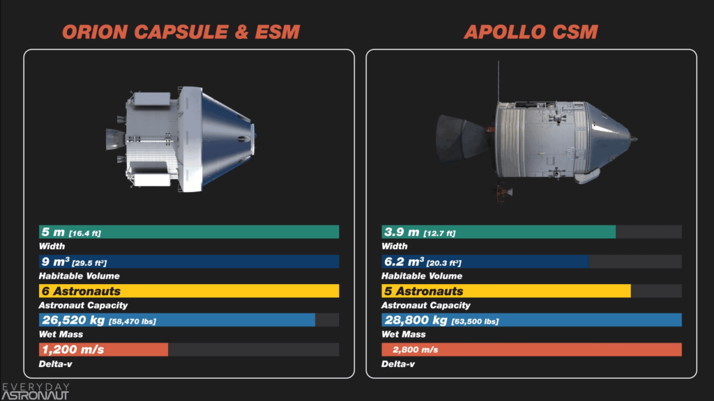 Apollo vs Artemis Command Module Comparison